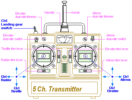 5-channel-transmitter-diagram-1